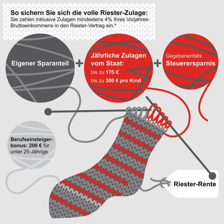 riester rente feuersoziet t berlin brandenburg. Black Bedroom Furniture Sets. Home Design Ideas