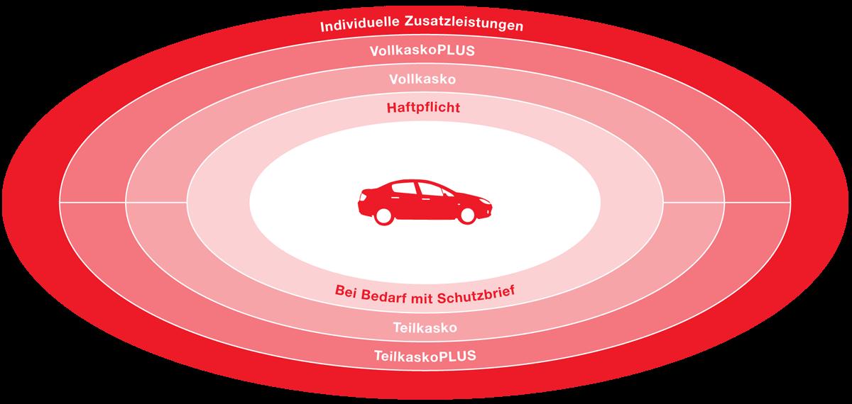 Autoversicherung | Feuersozietät Berlin Brandenburg
